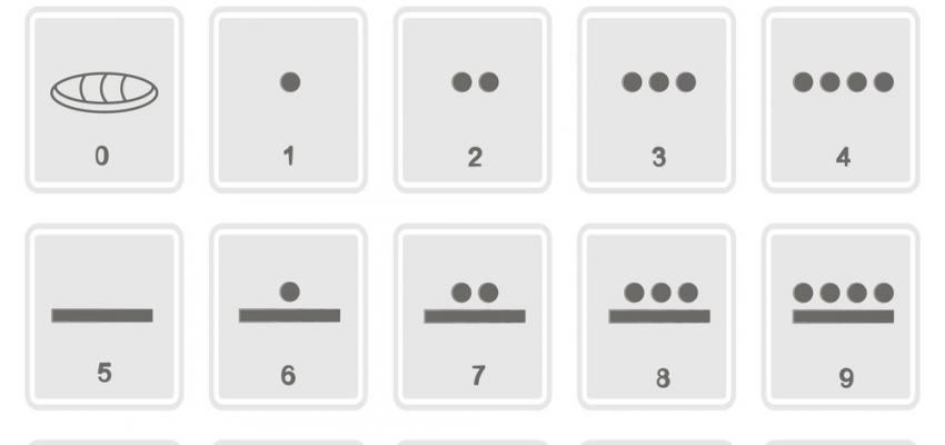 Números mayas, un sistema muy avanzado y complejo