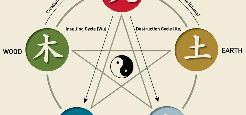 Cómo la teoría de los cinco elementos chinos procura el equilibrio